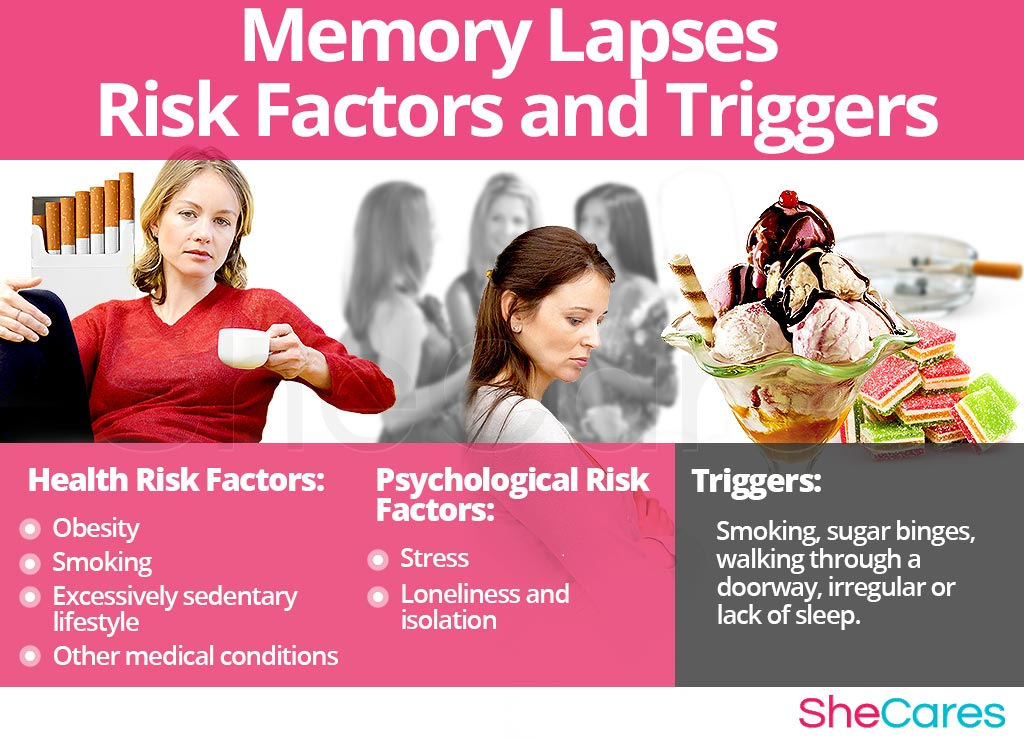 Memory Lapses - Risk Factors and Triggers
