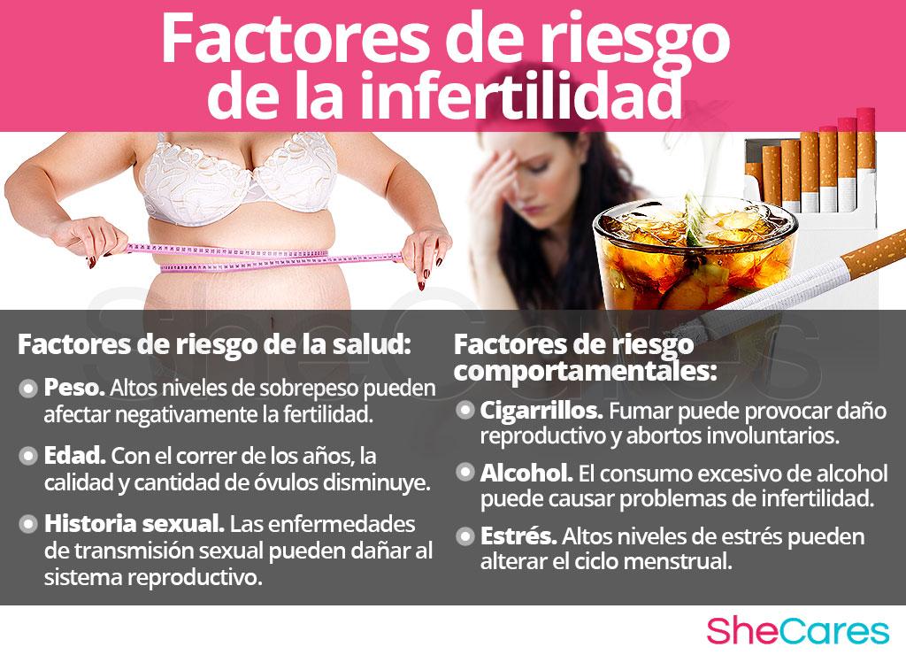 Factores de riesgo de la infertilidad
