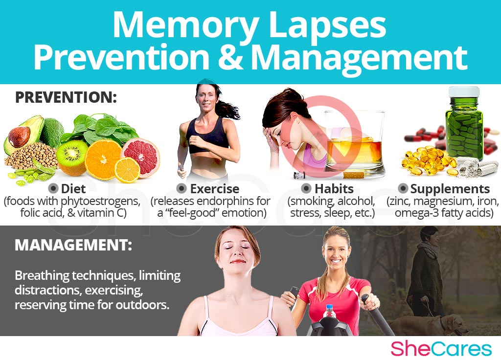 Memory Lapses - Prevention and Management