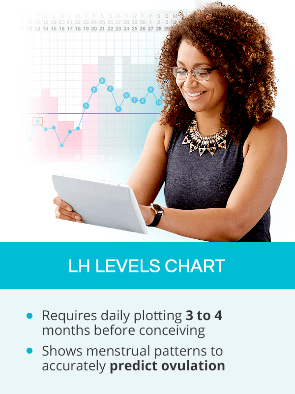 LH Levels Chart