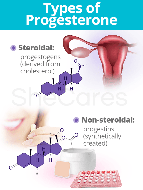 Types of Progesterone