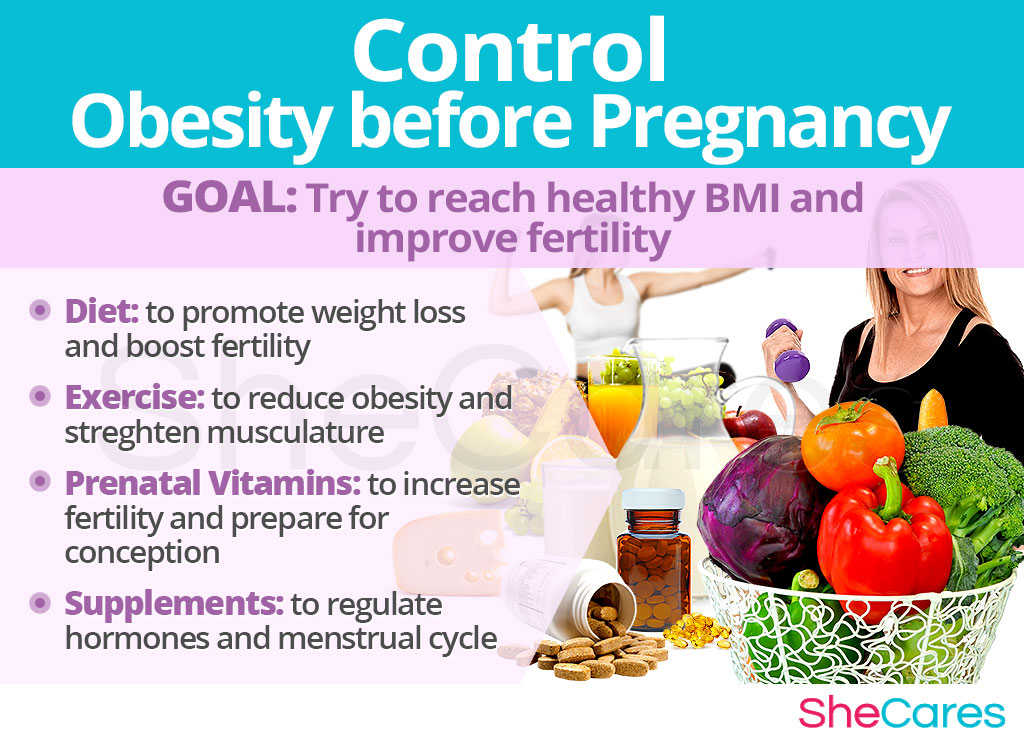Control obesity before pregnancy