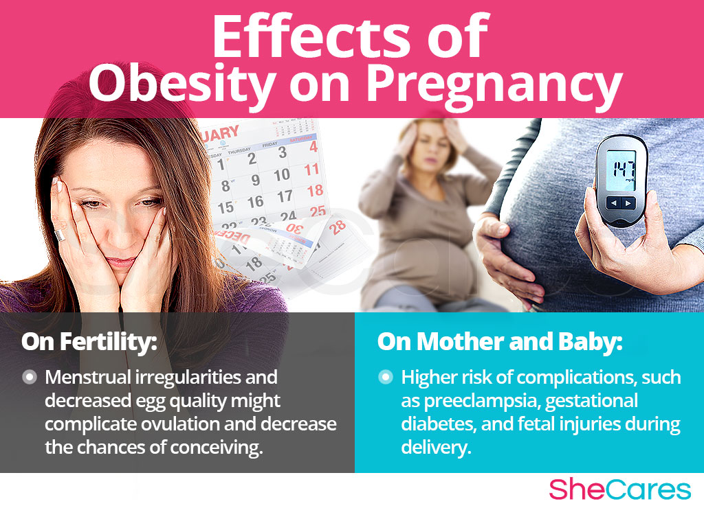Effects of Obesity on Getting Pregnant