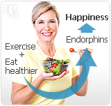 Exercising and keeping a healthy diet are good ways to fight depression.