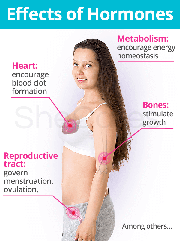 Effects of Hormones in the Body