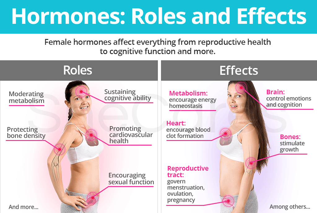 Hormones Role & Effects