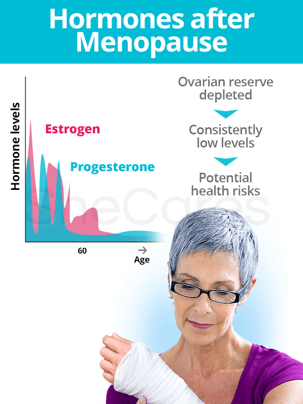 Hormones after menopause