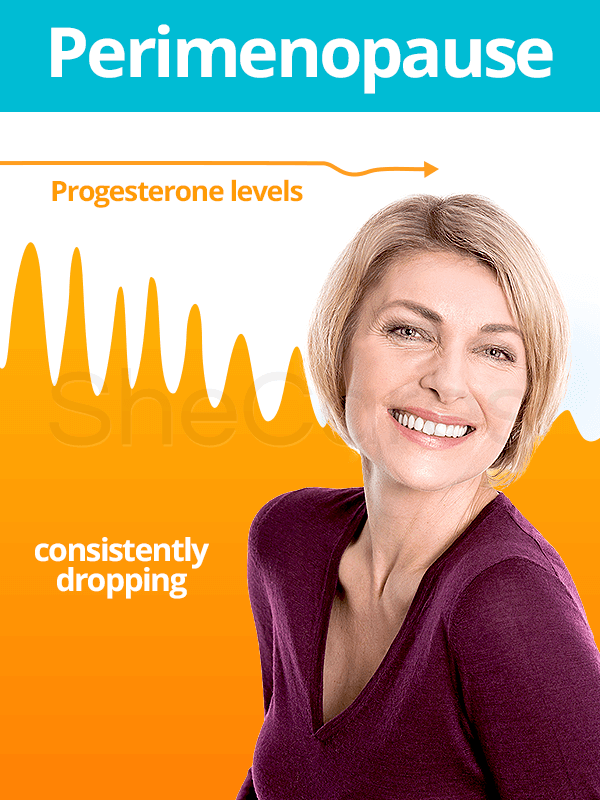 Fluctuations of progesterone during perimenopause