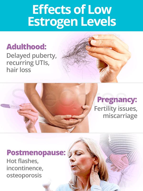 Effects of low estrogen levels