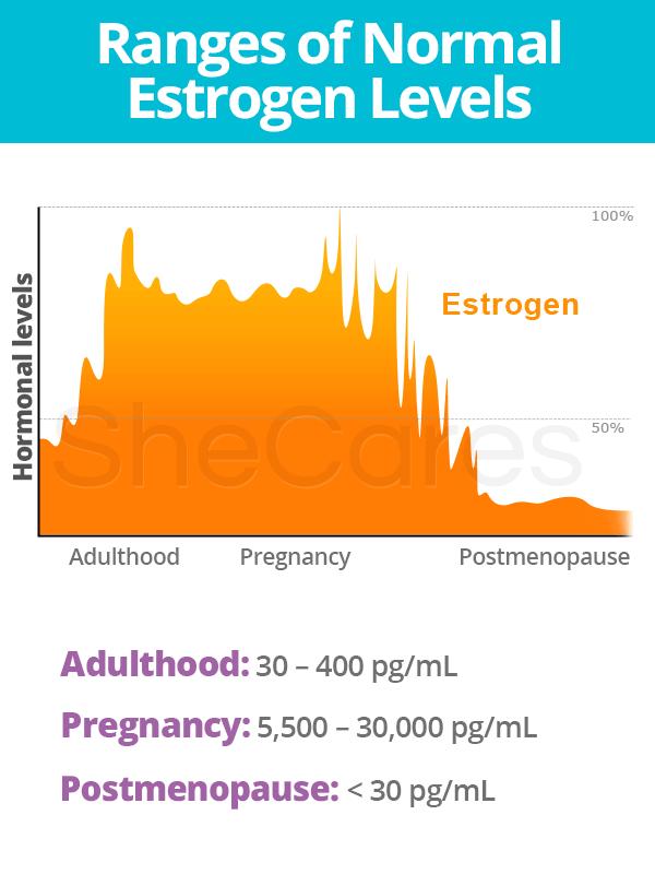 Ranges of Normal Estrogen Levels