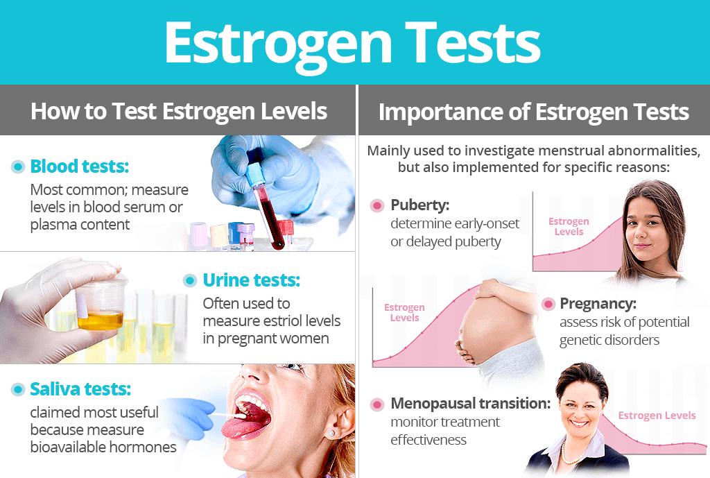 Estrogen Tests