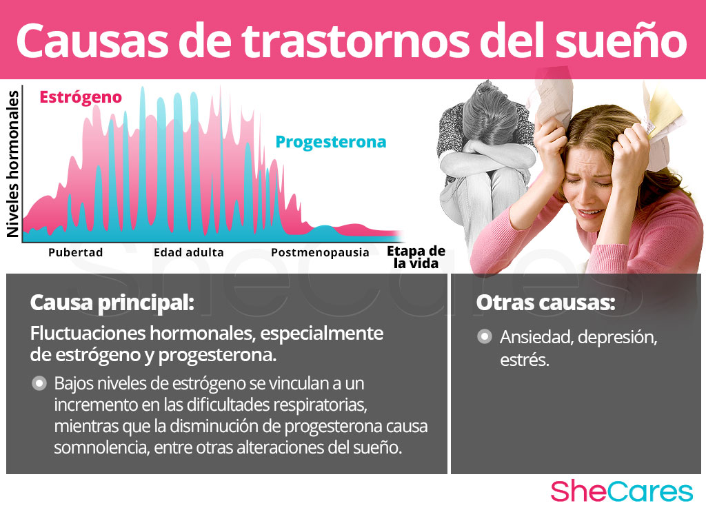 Causas de trastornos del sueño