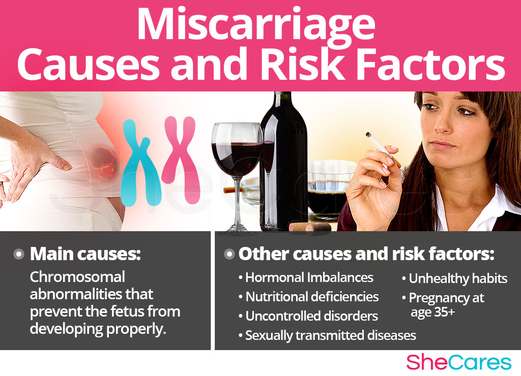 Miscarriage - Risk Factors and Triggers