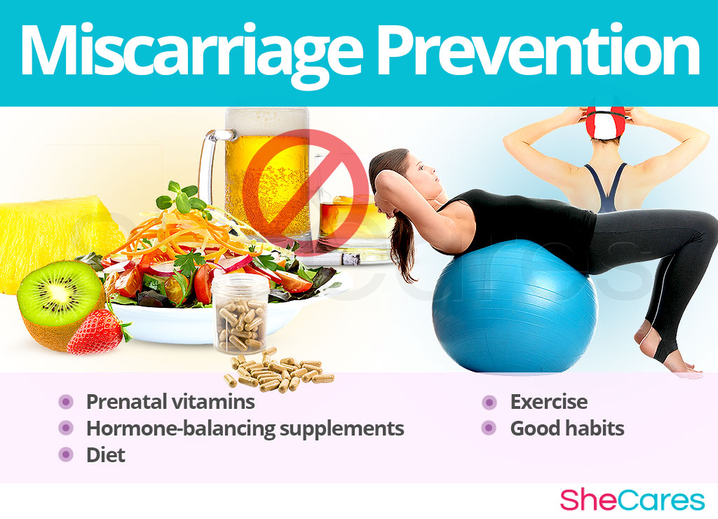 Prevention of Miscarriage