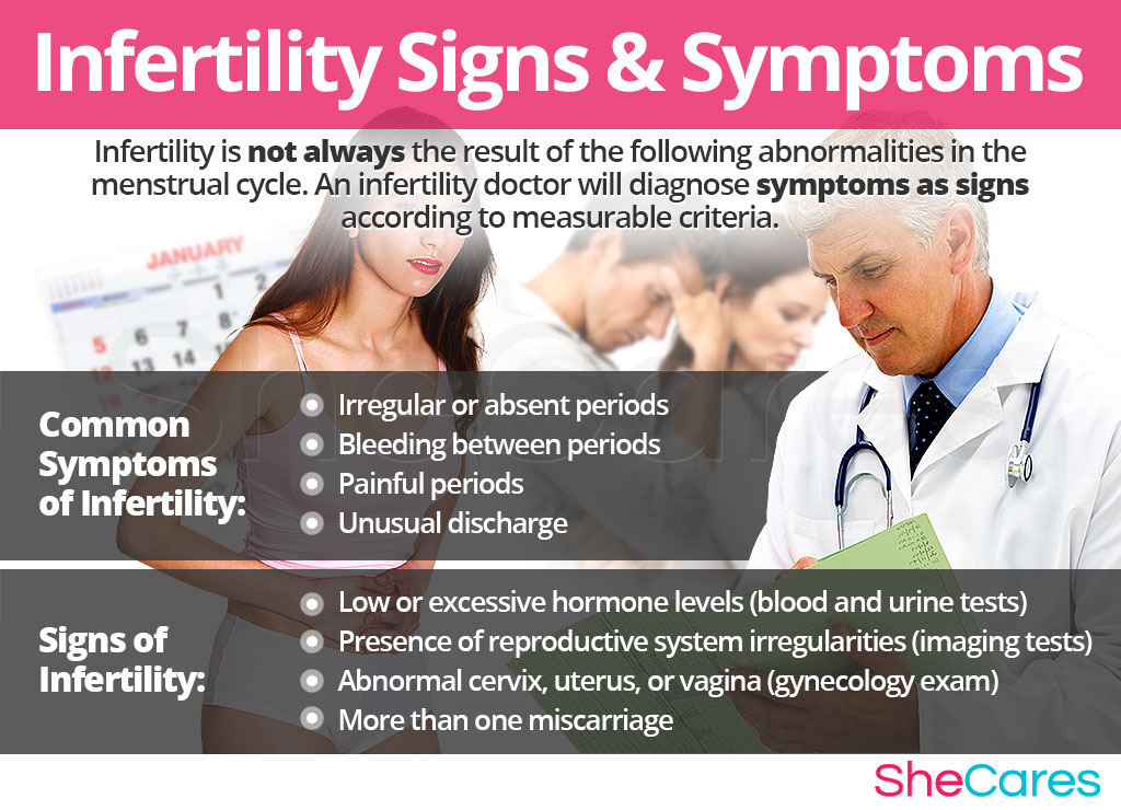 Infertility - Signs and Symptoms