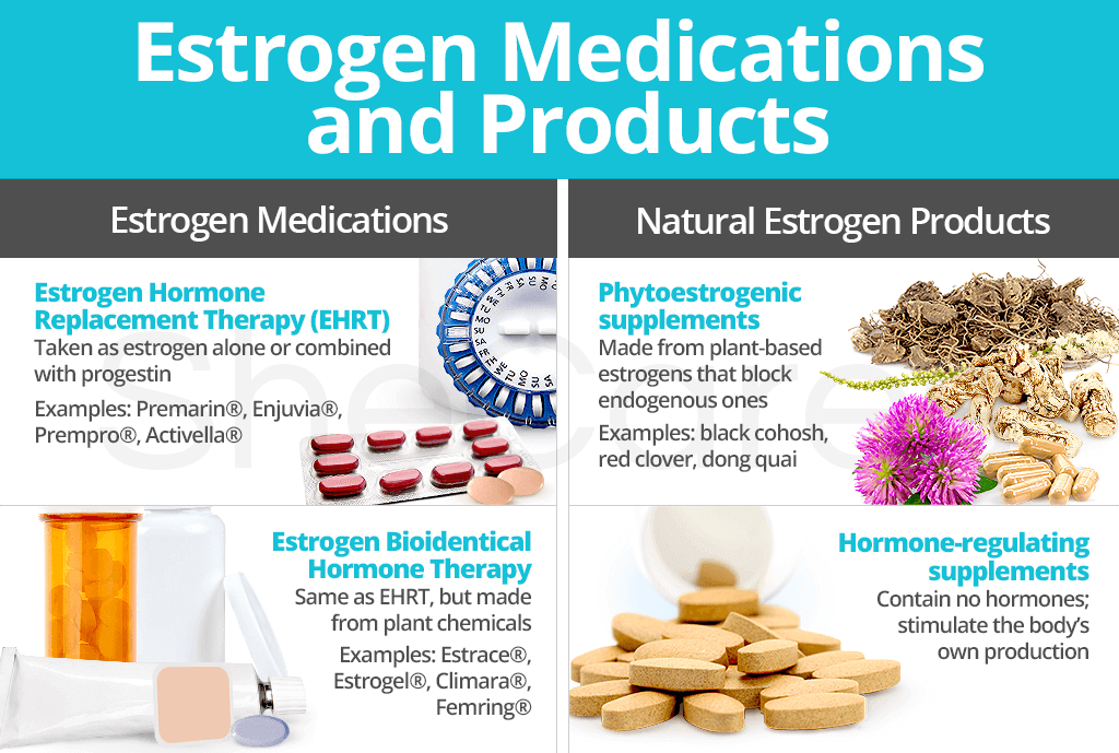Estrogen Medications and Products