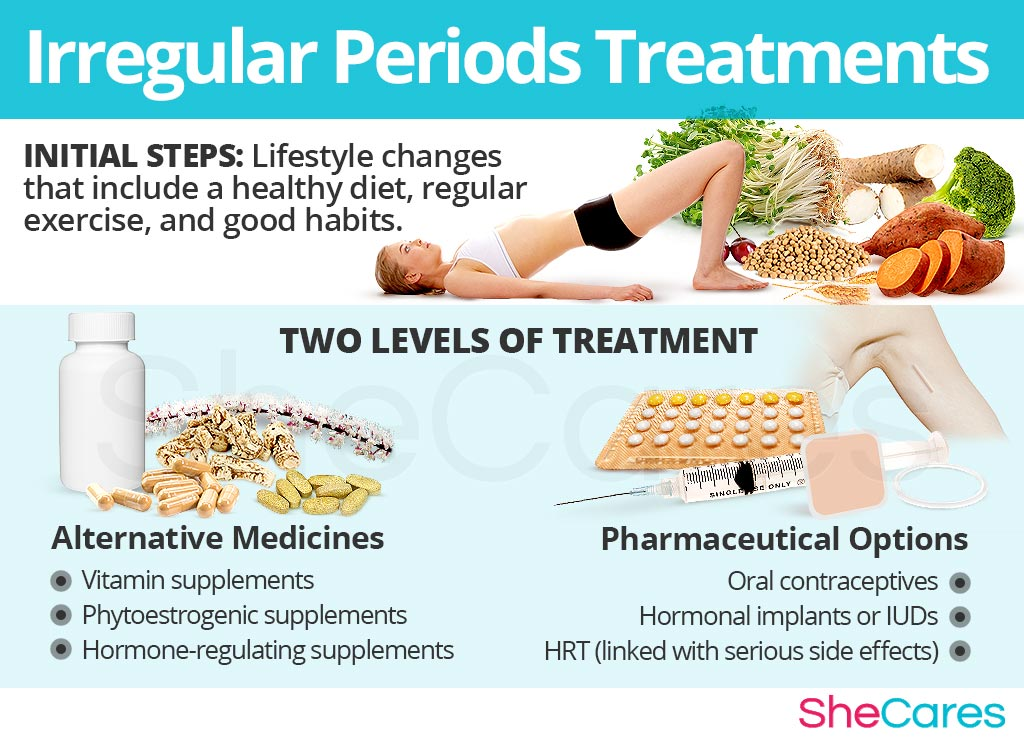 Irregular Periods Treatments