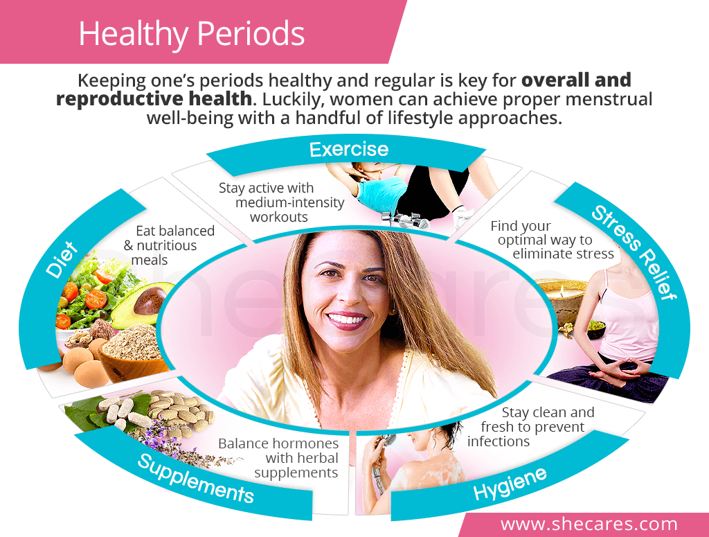 Healthy periods