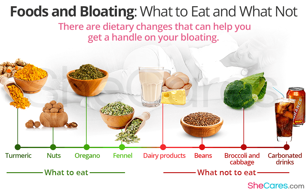 Foods and Bloating: What to Eat and What Not