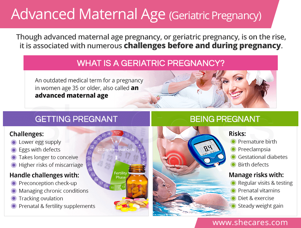 Advanced Maternal Age (Geriatric Pregnancy)