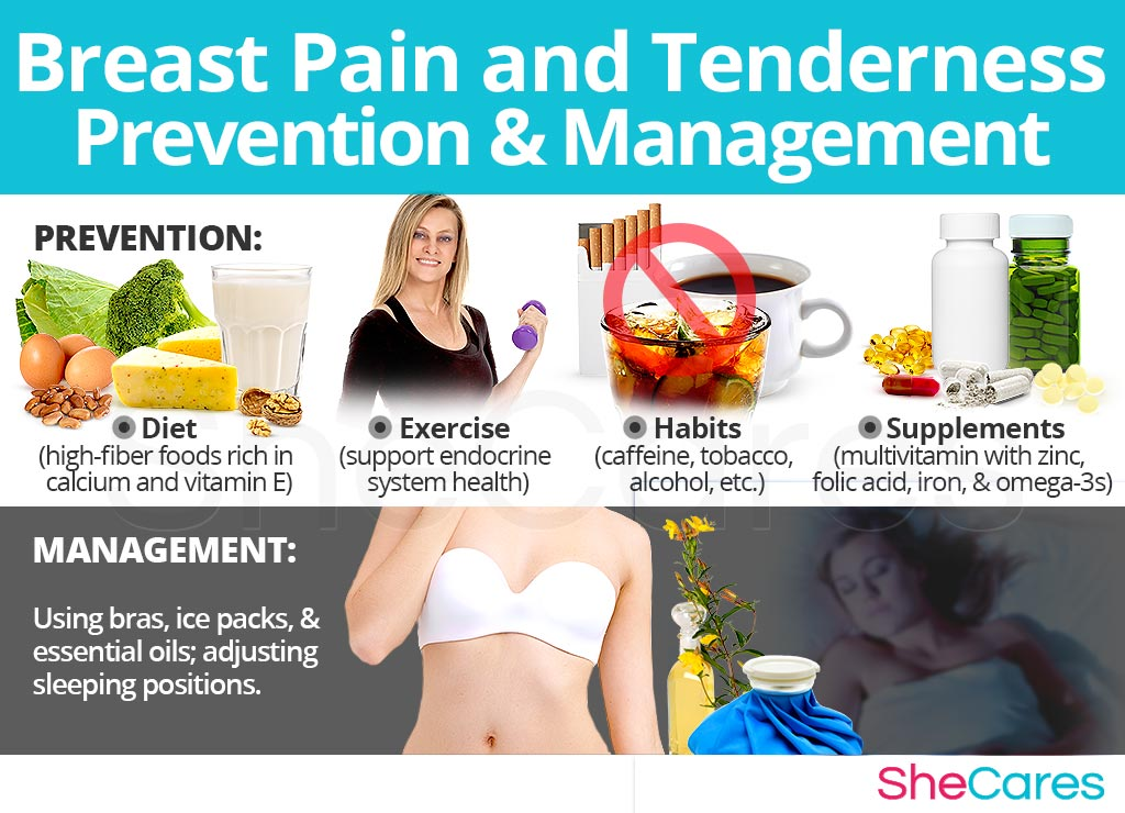 Breast Pain - Prevention and Management